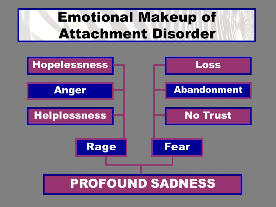 Emotional Makeup of Attachment Disorder Hopelessness Loss Abandonment HelplessnessNo Trust Anger PROFOUND SADNESS FearRage
