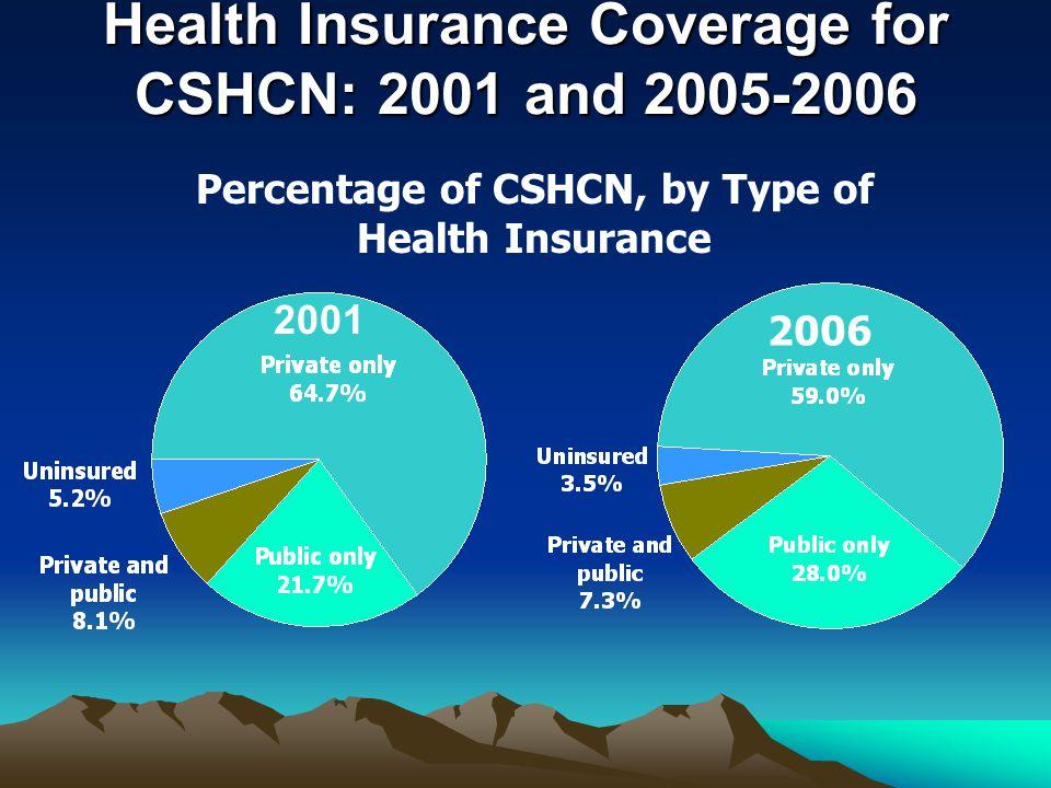 Prevalence of CSHCN: State Variation CSHCN Prevalence 5 Highest and 5 Lowest Prevalence States