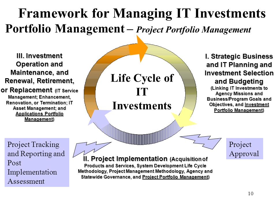 10 Framework for Managing IT Investments I. Strategic Business and IT Planning and Investment Selection and Budgeting (Linking IT Investments to Agenc