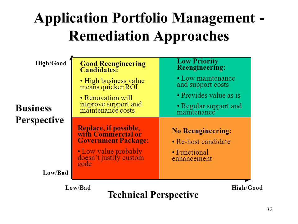 32 Application Portfolio Management - Remediation Approaches Replace, if possible, with Commercial or Government Package: Low value probably doesn't j