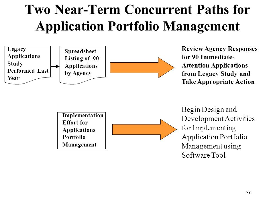 36 Two Near-Term Concurrent Paths for Application Portfolio Management Review Agency Responses for 90 Immediate- Attention Applications from Legacy St