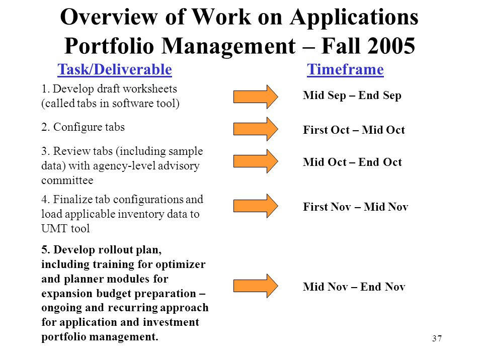 37 Overview of Work on Applications Portfolio Management – Fall 2005 Task/DeliverableTimeframe 1. Develop draft worksheets (called tabs in software to