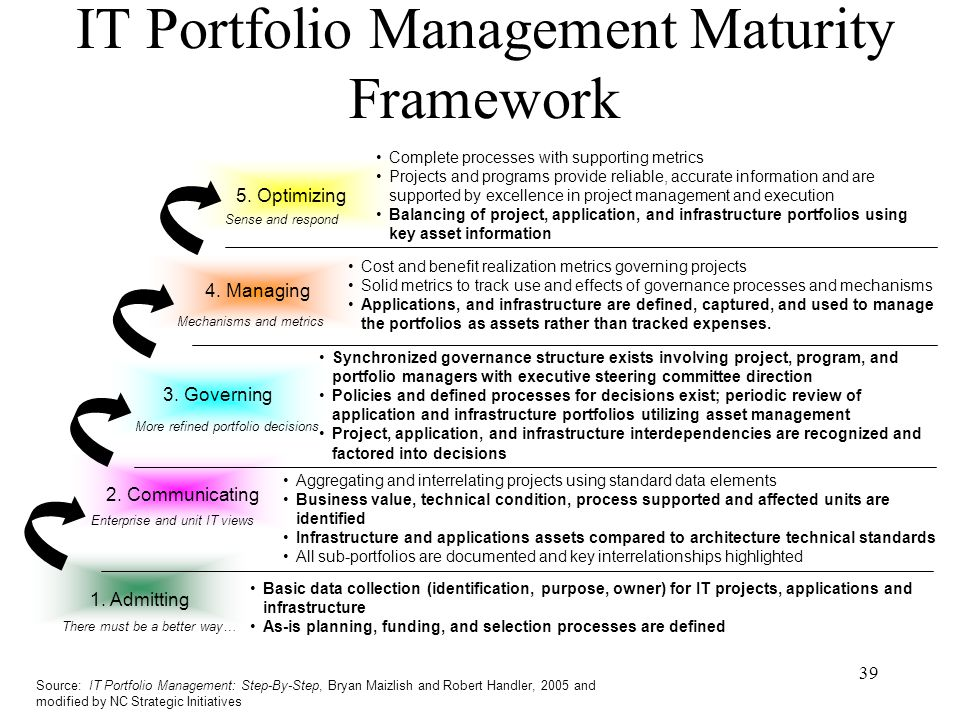 39 IT Portfolio Management Maturity Framework Source: IT Portfolio Management: Step-By-Step, Bryan Maizlish and Robert Handler, 2005 and modified by N