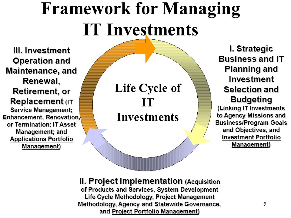 5 Framework for Managing IT Investments I. Strategic Business and IT Planning and Investment Selection and Budgeting (Linking IT Investments to Agency