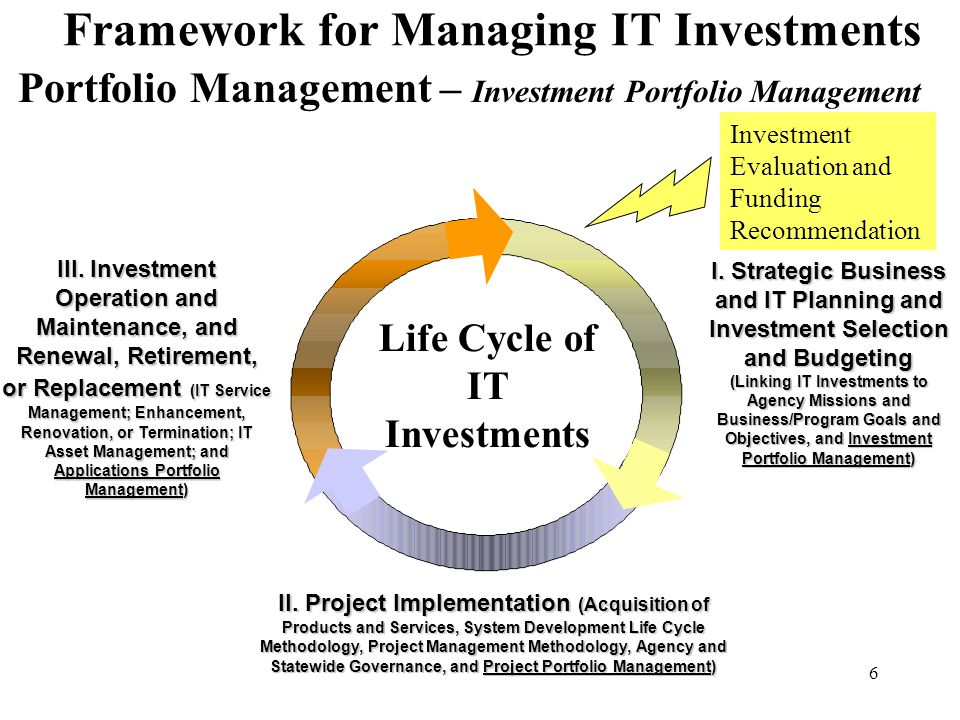 6 Framework for Managing IT Investments I. Strategic Business and IT Planning and Investment Selection and Budgeting (Linking IT Investments to Agency