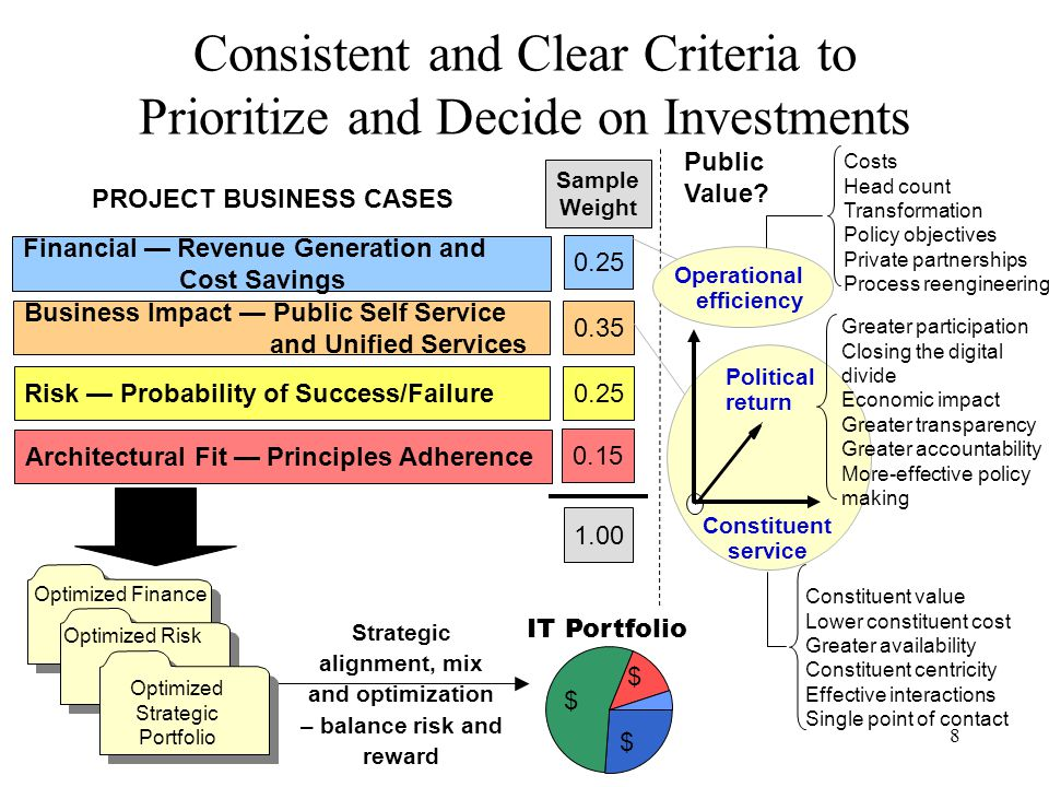 8 Consistent and Clear Criteria to Prioritize and Decide on Investments Financial — Revenue Generation and Cost Savings 0.25 Sample Weight Business Im