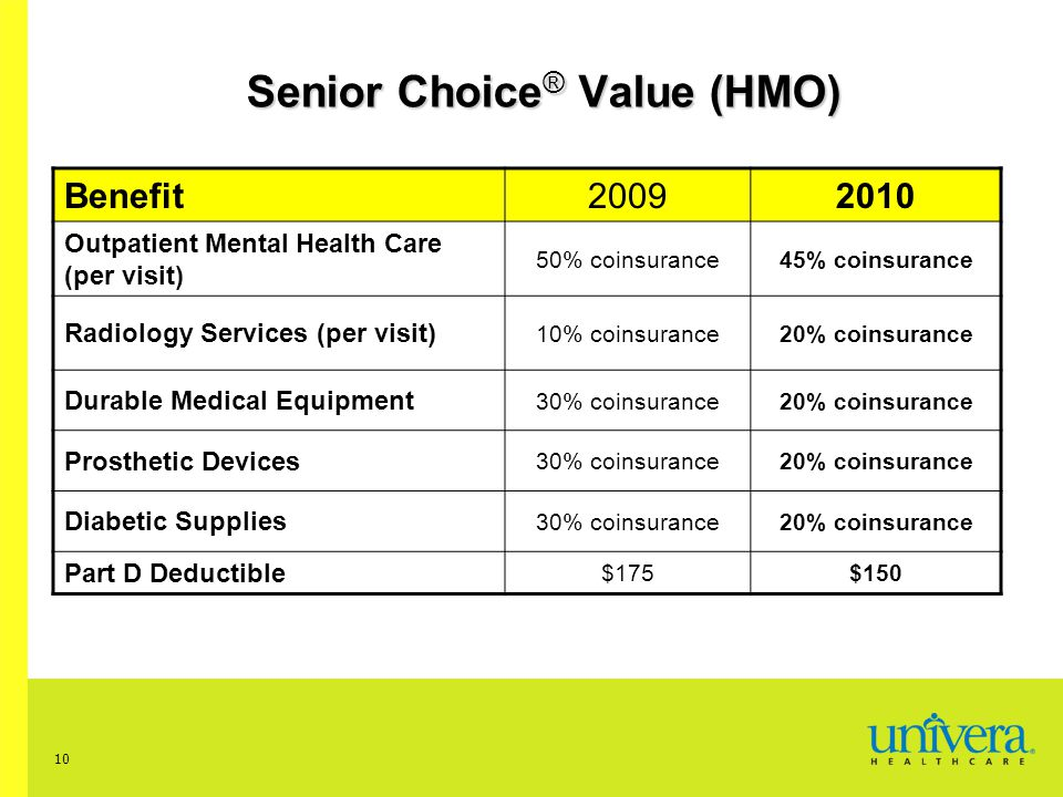10 Senior Choice ® Value (HMO) Benefit20092010 Outpatient Mental Health Care (per visit) 50% coinsurance45% coinsurance Radiology Services (per visit) 10% coinsurance20% coinsurance Durable Medical Equipment 30% coinsurance20% coinsurance Prosthetic Devices 30% coinsurance20% coinsurance Diabetic Supplies 30% coinsurance20% coinsurance Part D Deductible $175$150