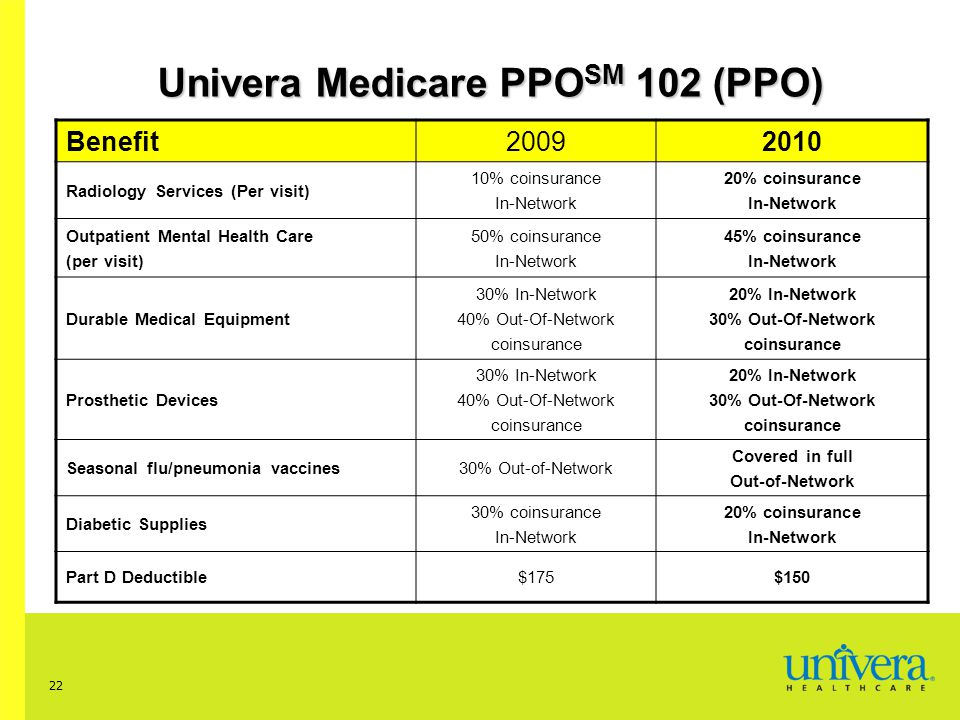 22 Univera Medicare PPO SM 102 (PPO) Benefit20092010 Radiology Services (Per visit) 10% coinsurance In-Network 20% coinsurance In-Network Outpatient Mental Health Care (per visit) 50% coinsurance In-Network 45% coinsurance In-Network Durable Medical Equipment 30% In-Network 40% Out-Of-Network coinsurance 20% In-Network 30% Out-Of-Network coinsurance Prosthetic Devices 30% In-Network 40% Out-Of-Network coinsurance 20% In-Network 30% Out-Of-Network coinsurance Seasonal flu/pneumonia vaccines30% Out-of-Network Covered in full Out-of-Network Diabetic Supplies 30% coinsurance In-Network 20% coinsurance In-Network Part D Deductible$175$150