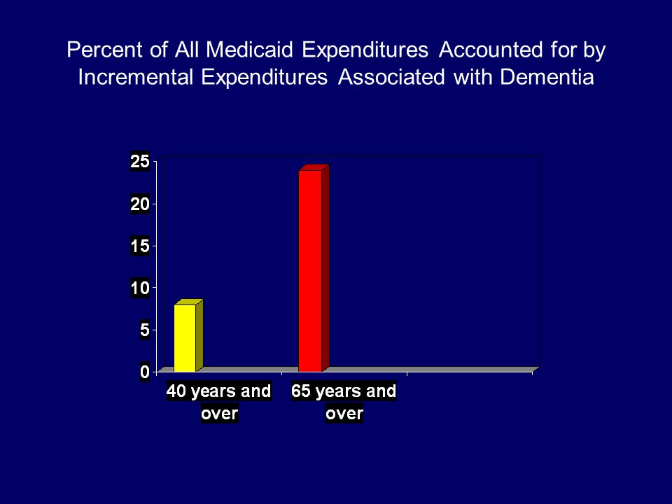 Percent of All Medicaid Expenditures Accounted for by Incremental Expenditures Associated with Dementia