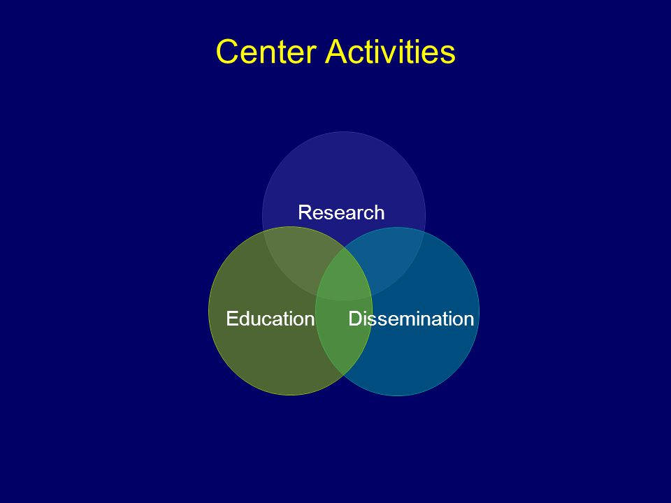 Center Activities Research EducationDissemination