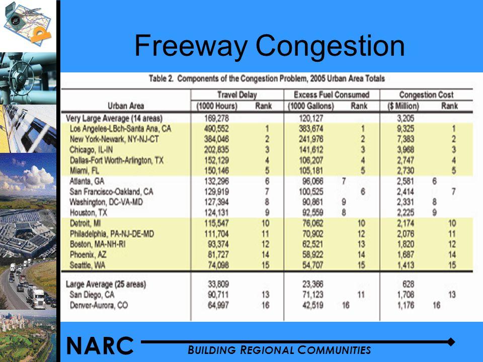 NARC B UILDING R EGIONAL C OMMUNITIES Freeway Congestion