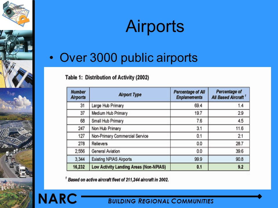 NARC B UILDING R EGIONAL C OMMUNITIES Airports Over 3000 public airports