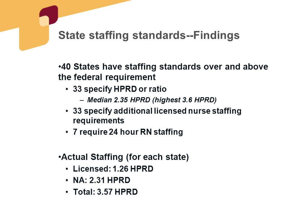 State staffing standards--Findings 40 States have staffing standards over and above the federal requirement 33 specify HPRD or ratio –Median 2.35 HPRD