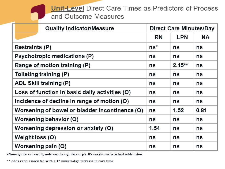 Unit-Level Direct Care Times as Predictors of Process and Outcome Measures Quality Indicator/MeasureDirect Care Minutes/Day RNLPNNA Restraints (P)ns*n