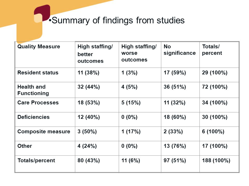 Stakeholder perceptions regarding staffing and quality in long-term care facilities Group Interviews 13 group interviews 212 persons Key organizations helped facilitate interviews Surveys 114 respondents Family councils (4) Resident councils (4) RNs LPNs NAs Directors of Nursing Ombudsmen Administrators Union representatives Nurse practitioners