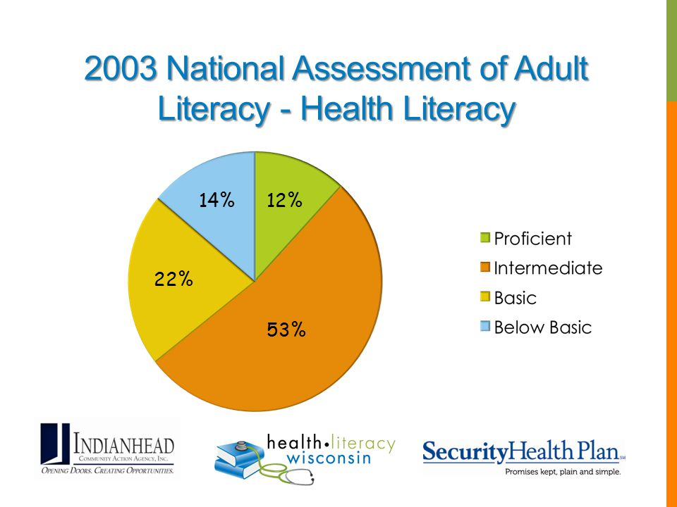 2003 National Assessment of Adult Literacy - Health Literacy 12%14% 22% 53%
