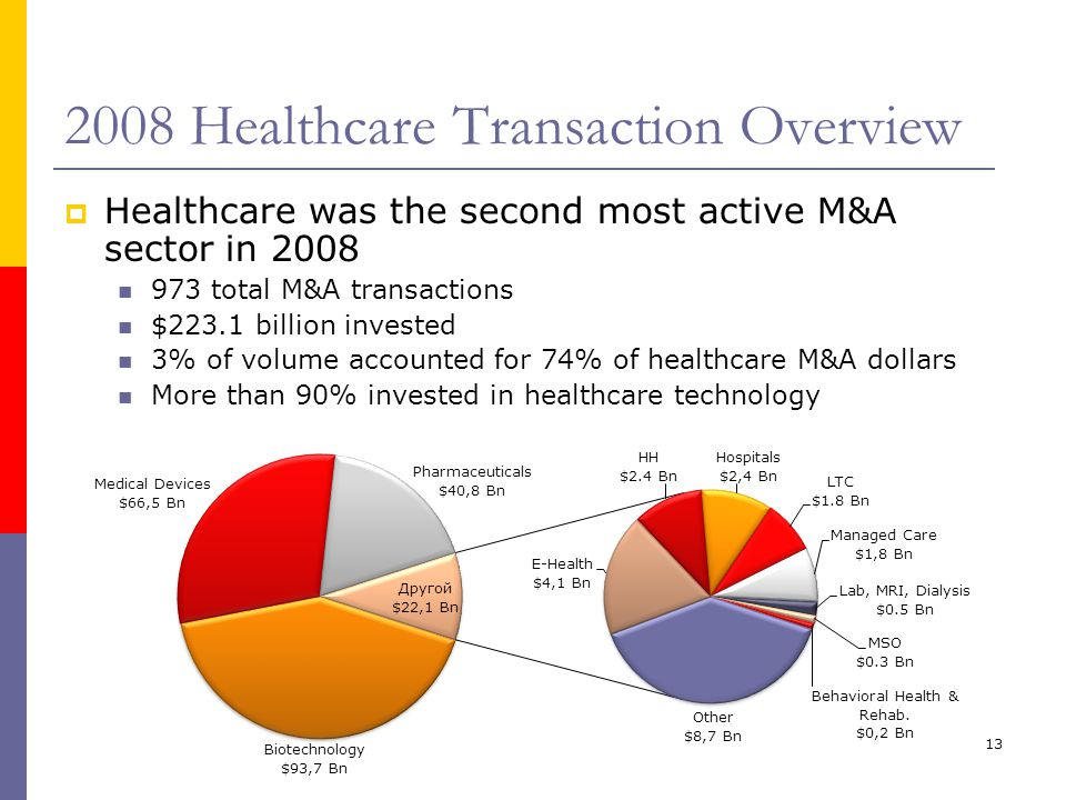 13 2008 Healthcare Transaction Overview  Healthcare was the second most active M&A sector in 2008 973 total M&A transactions $223.1 billion invested