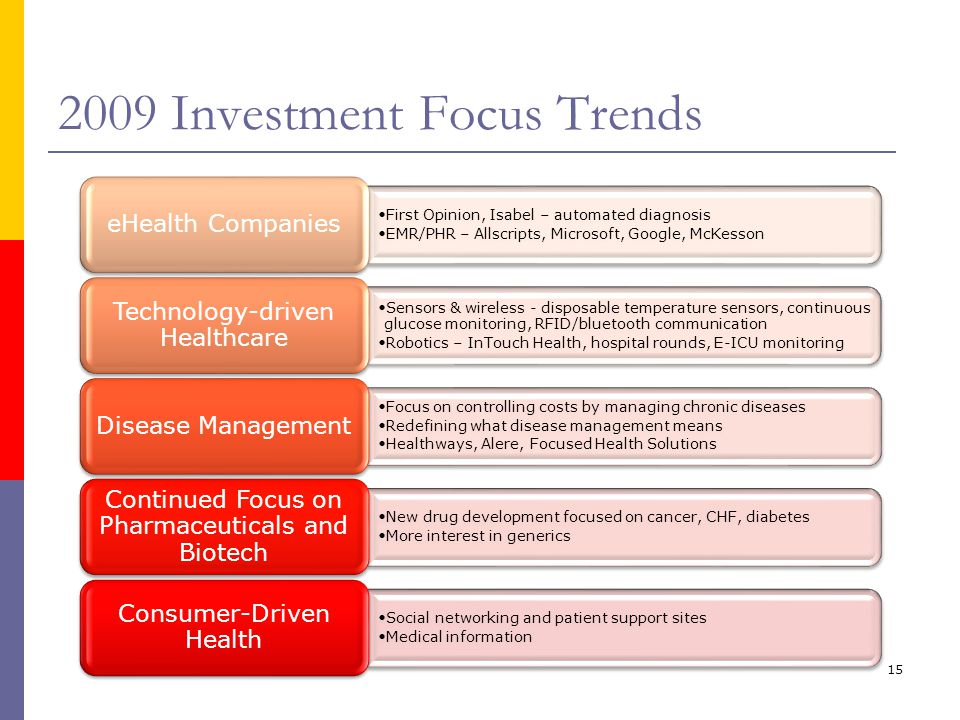 15 2009 Investment Focus Trends First Opinion, Isabel – automated diagnosis EMR/PHR – Allscripts, Microsoft, Google, McKesson eHealth Companies Sensor