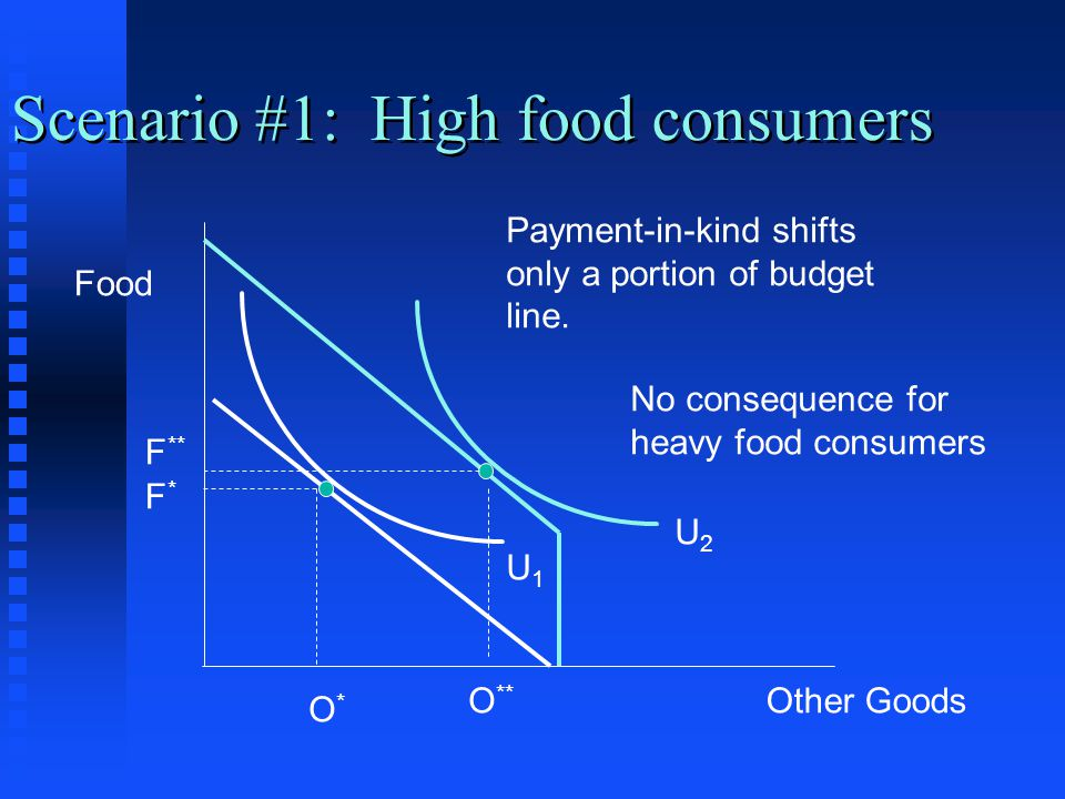 Scenario #1: High food consumers Food Other Goods F*F* O*O* Payment-in-kind shifts only a portion of budget line. F ** O ** U1U1 U2U2 No consequence f