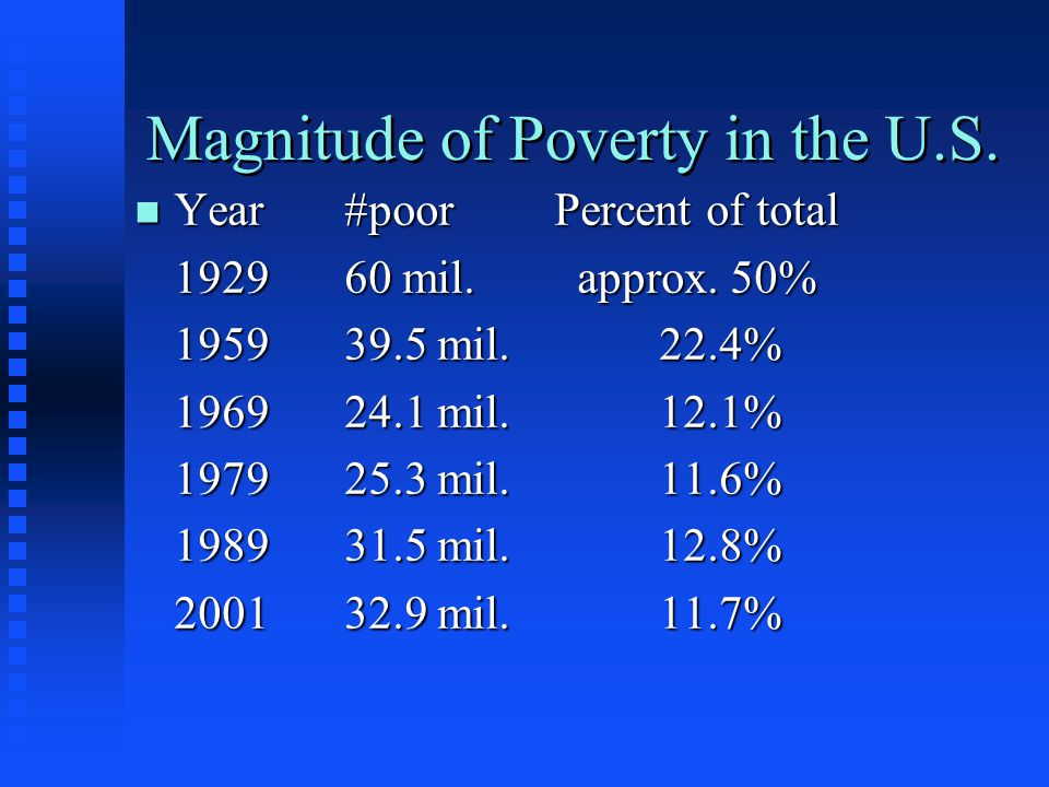Magnitude of Poverty in the U.S. n Year#poorPercent of total 192960 mil. approx. 50% 195939.5 mil.22.4% 196924.1 mil.12.1% 197925.3 mil.11.6% 198931.5