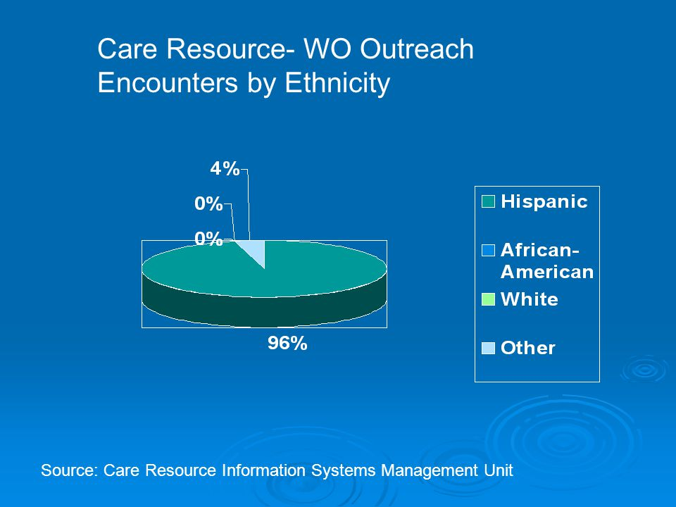 Care Resource- HIP Outreach Encounters by Ethnicity Source: Care Resource Information Systems Management Unit