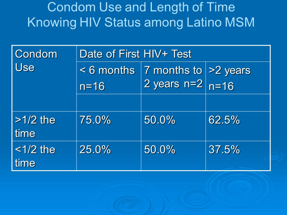 Substance Use and Condom Use among Latino MSM Condom Use Drug/Alcohol Use in the Last 3 Months Yes n=11 No n=23 >1/2 the time 54.5%73.9% <1/2 the time 45.5%26.1% 90.9% of those LMSM who self-reported use of drugs or alcohol were not in care or had dropped out of care