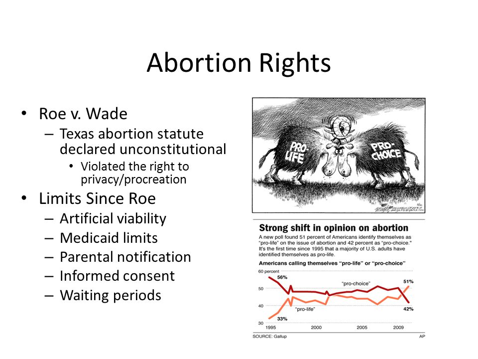 Abortion Rights Roe v. Wade – Texas abortion statute declared unconstitutional Violated the right to privacy/procreation Limits Since Roe – Artificial