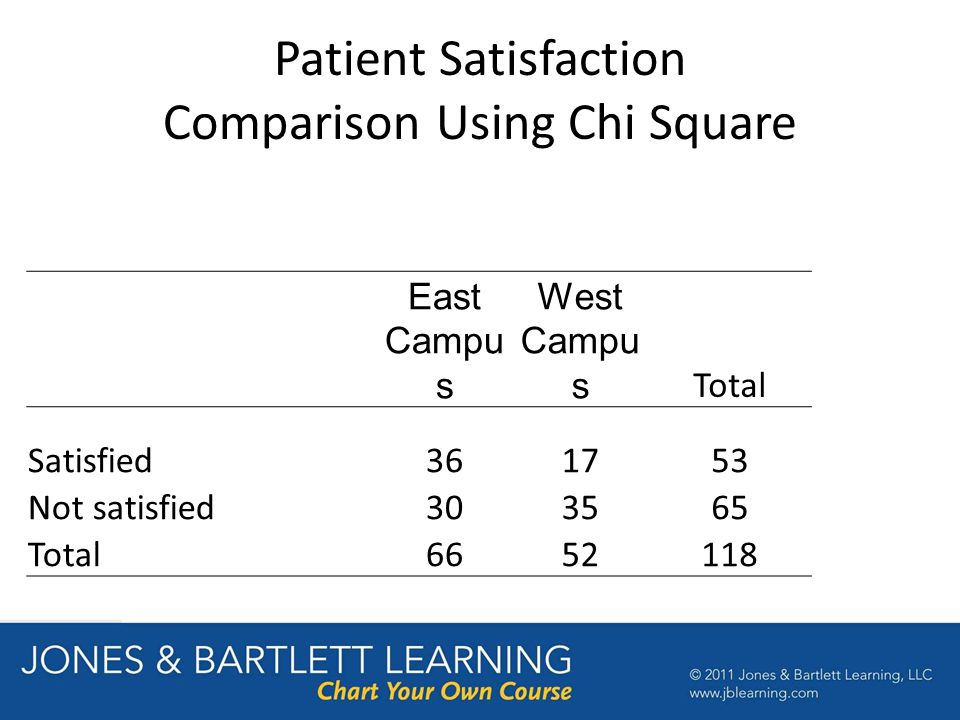 Patient Satisfaction Comparison Using Chi Square East Campu s West Campu s Total Satisfied361753 Not satisfied303565 Total6652118