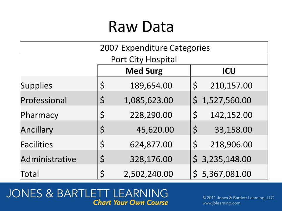 Raw Data 2007 Expenditure Categories Port City Hospital Med SurgICU Supplies $ 189,654.00 $ 210,157.00 Professional $ 1,085,623.00 $ 1,527,560.00 Pharmacy $ 228,290.00 $ 142,152.00 Ancillary $ 45,620.00 $ 33,158.00 Facilities $ 624,877.00 $ 218,906.00 Administrative $ 328,176.00 $ 3,235,148.00 Total $ 2,502,240.00 $ 5,367,081.00