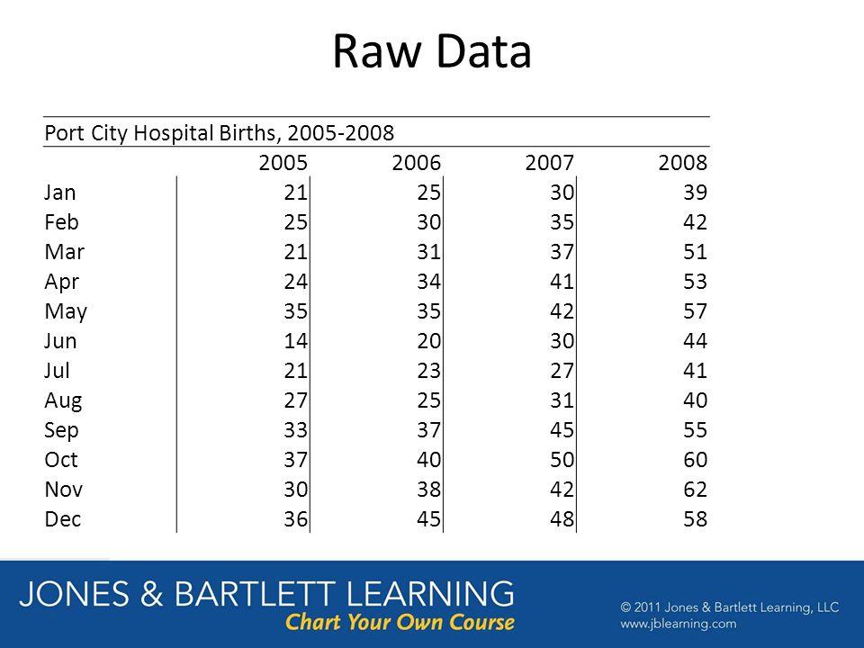 Raw Data Port City Hospital Births, 2005-2008 2005200620072008 Jan21253039 Feb25303542 Mar21313751 Apr24344153 May35 4257 Jun14203044 Jul21232741 Aug27253140 Sep33374555 Oct37405060 Nov30384262 Dec36454858
