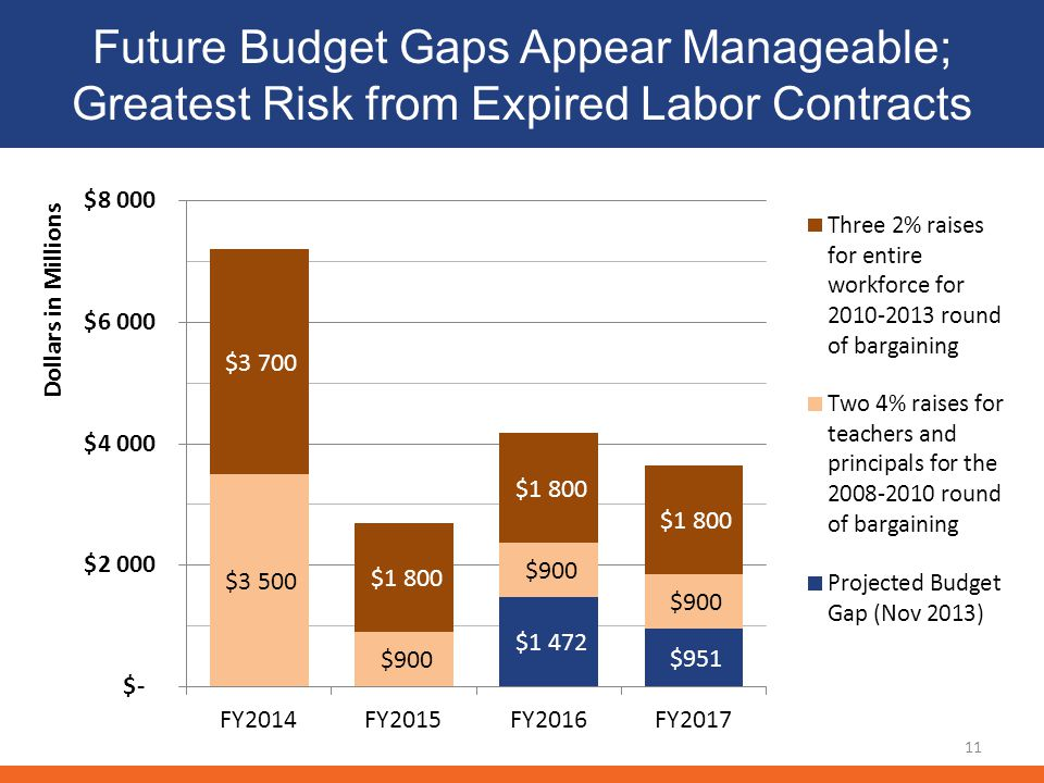 Future Budget Gaps Appear Manageable; Greatest Risk from Expired Labor Contracts 11