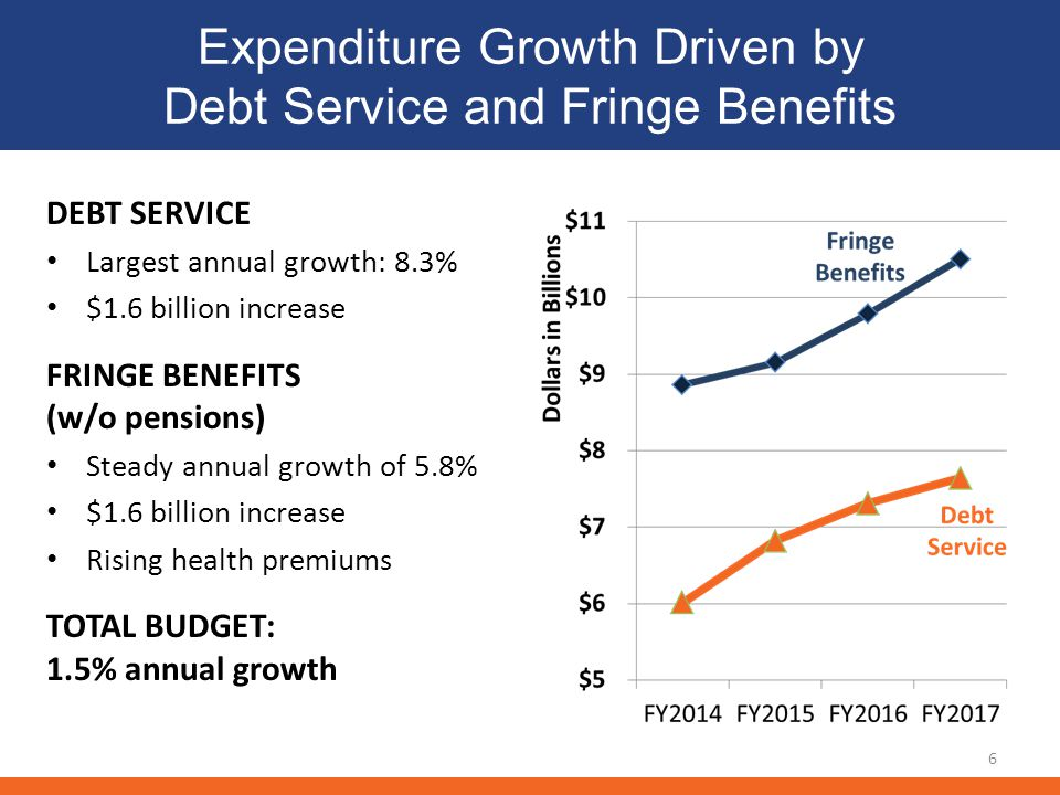 Expenditure Growth Driven by Debt Service and Fringe Benefits DEBT SERVICE Largest annual growth: 8.3% $1.6 billion increase FRINGE BENEFITS (w/o pensions) Steady annual growth of 5.8% $1.6 billion increase Rising health premiums TOTAL BUDGET: 1.5% annual growth 6