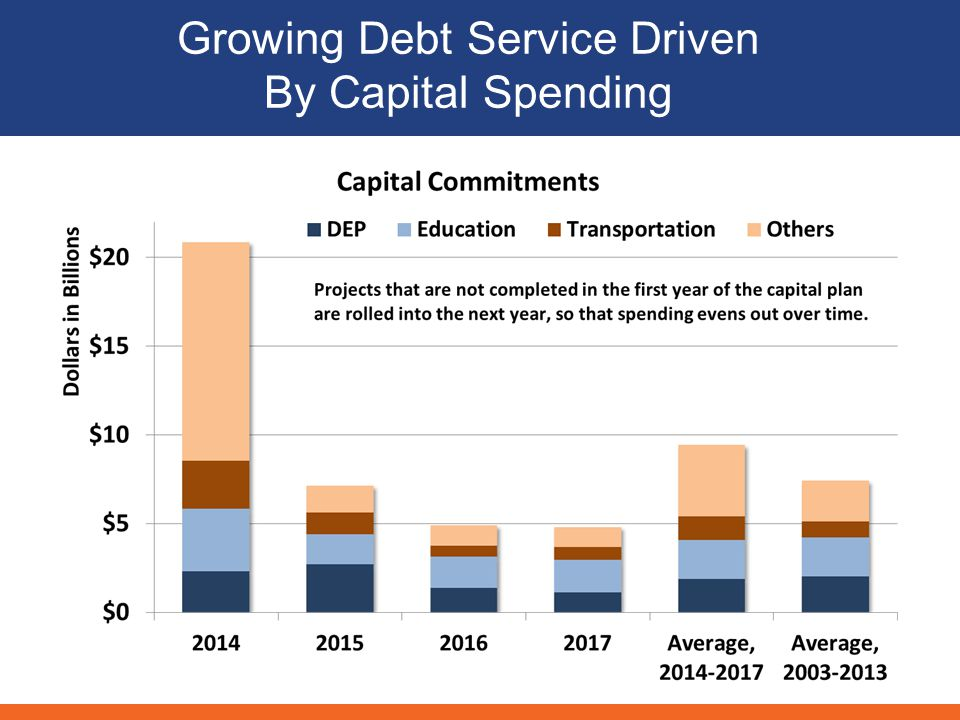 Debt Burden Is High According to Metrics Used by Rating Agencies Debt Outstanding, FY2013Debt Service, FY2013 8 Note: Does not include debt of the New York City Municipal Water Finance Authority.