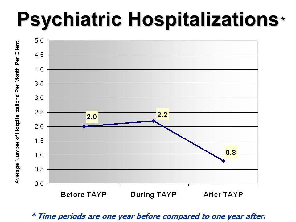 Psychiatric Hospitalizations * * Time periods are one year before compared to one year after.
