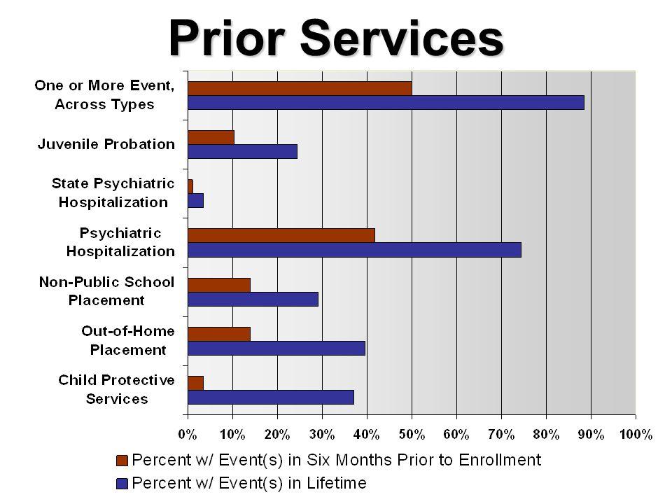 Prior Services
