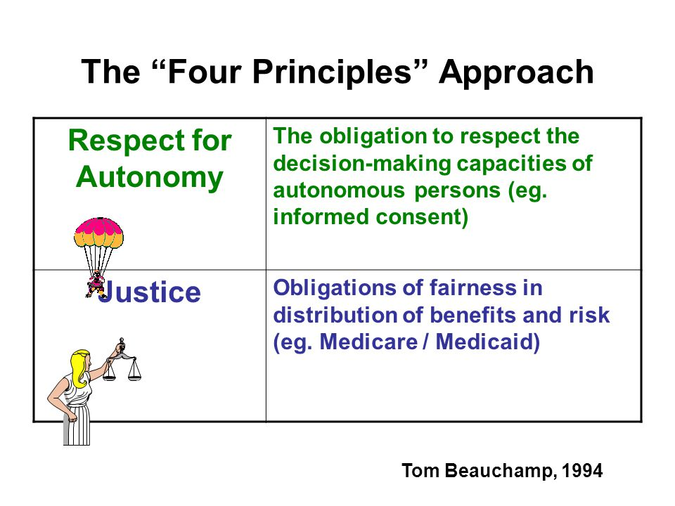"The ""Four Principles"" Approach The obligation to respect the decision-making capacities of autonomous persons (eg. informed consent) Respect for Auton"