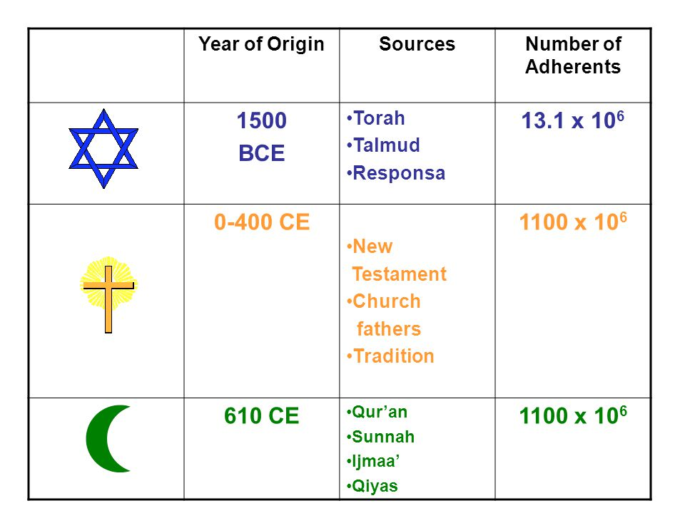 Number of Adherents SourcesYear of Origin 13.1 x 10 6 Torah Talmud Responsa 1500 BCE 1100 x 10 6 New Testament Church fathers Tradition 0-400 CE 1100