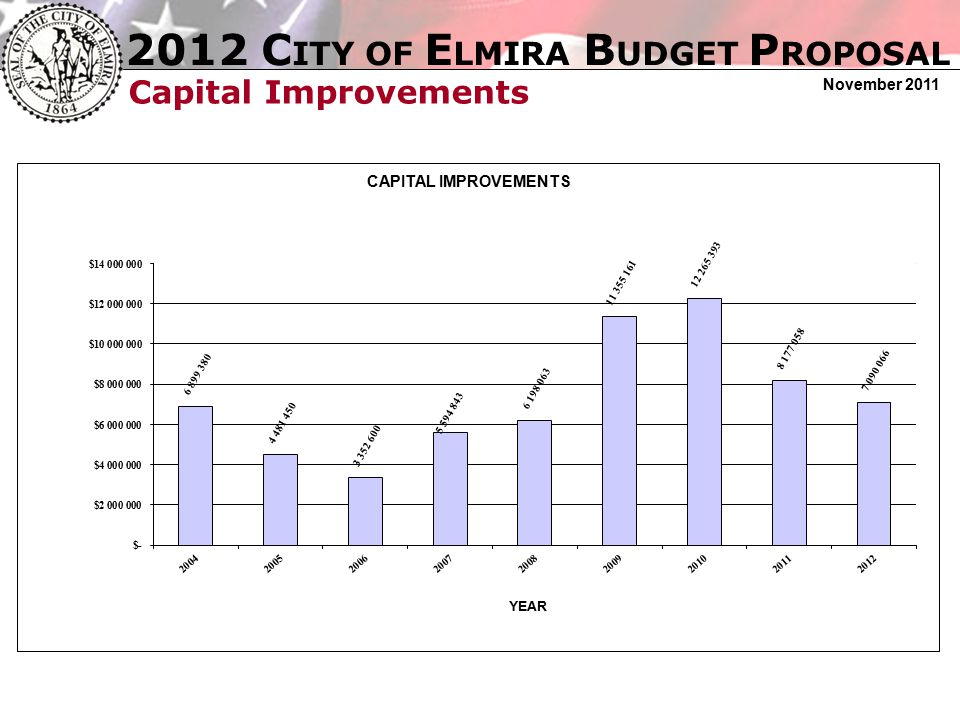 2012 C ITY OF E LMIRA B UDGET P ROPOSAL November 2011 Capital Improvements