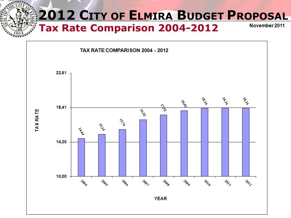 2012 C ITY OF E LMIRA B UDGET P ROPOSAL November 2011 Tax Levy: 2004-2012