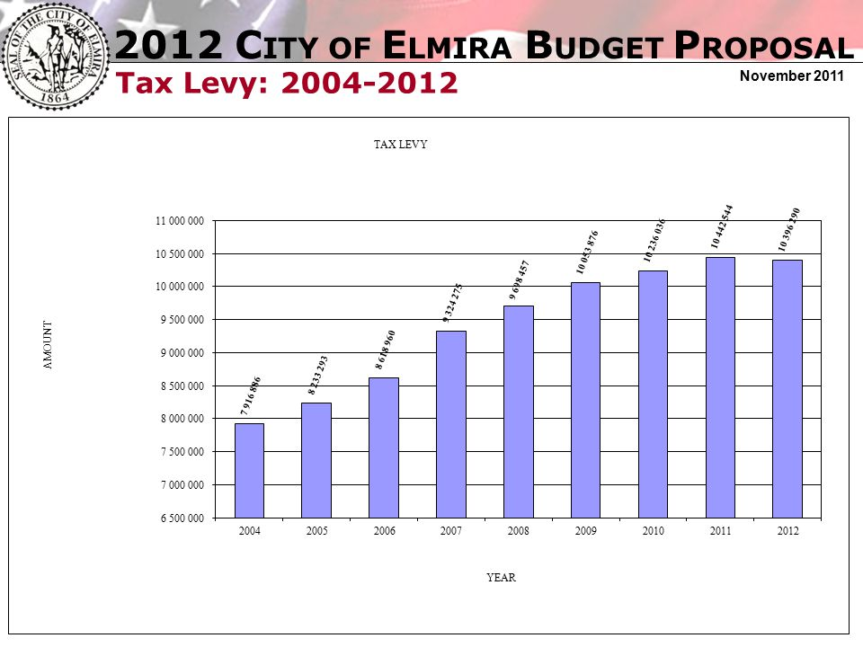 2012 C ITY OF E LMIRA B UDGET P ROPOSAL November 2011 Tax Levy: 2004-2012