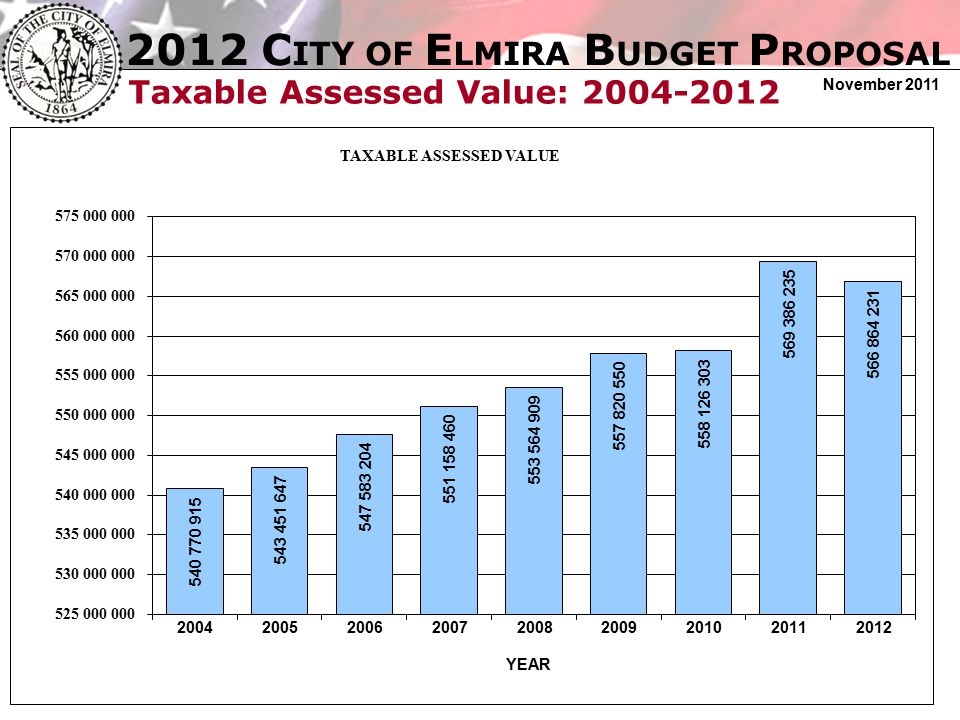 2012 C ITY OF E LMIRA B UDGET P ROPOSAL November 2011 Taxable Assessed Value: 2004-2012