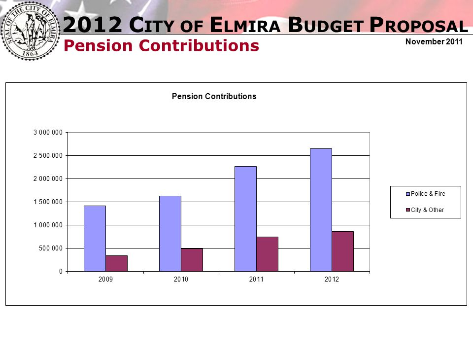 2012 C ITY OF E LMIRA B UDGET P ROPOSAL November 2011 Pension Contributions 2009-2012