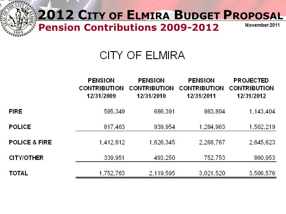 2012 C ITY OF E LMIRA B UDGET P ROPOSAL November 2011 Constitutional Tax Margin