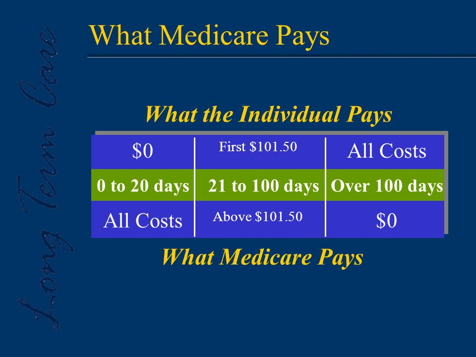 What Medicare Pays What the Individual Pays What Medicare Pays $0 0 to 20 days All Costs First $101.50 21 to 100 days Above $101.50 All Costs Over 100 days $0