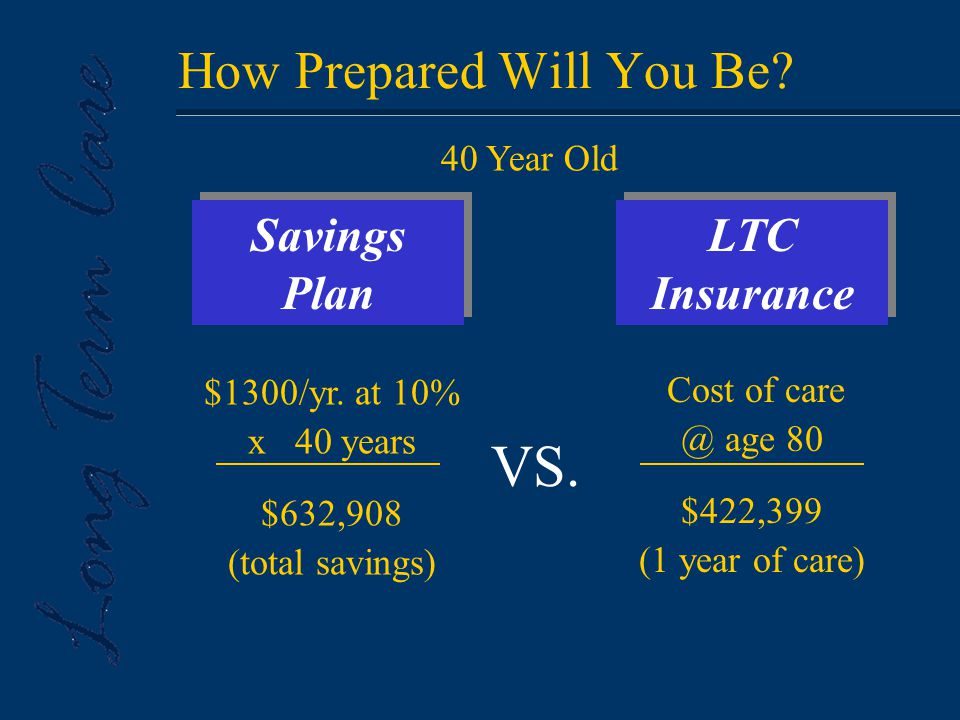 How Prepared Will You Be. LTC Insurance Savings Plan $1300/yr.