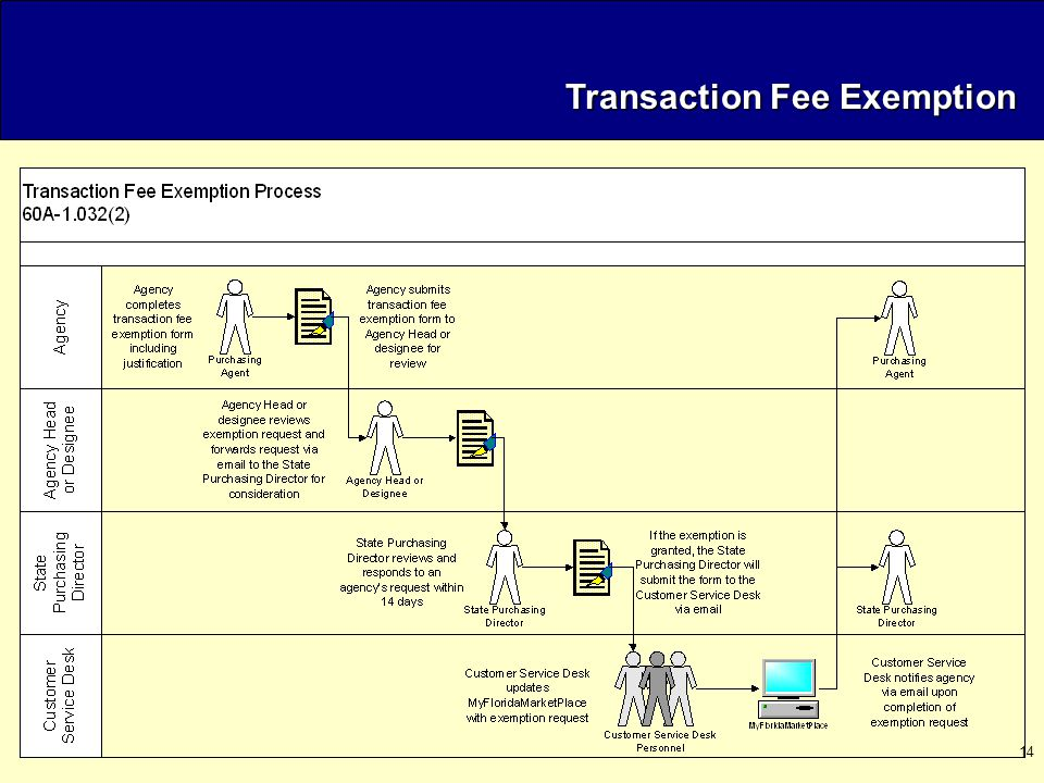 14 Transaction Fee Exemption