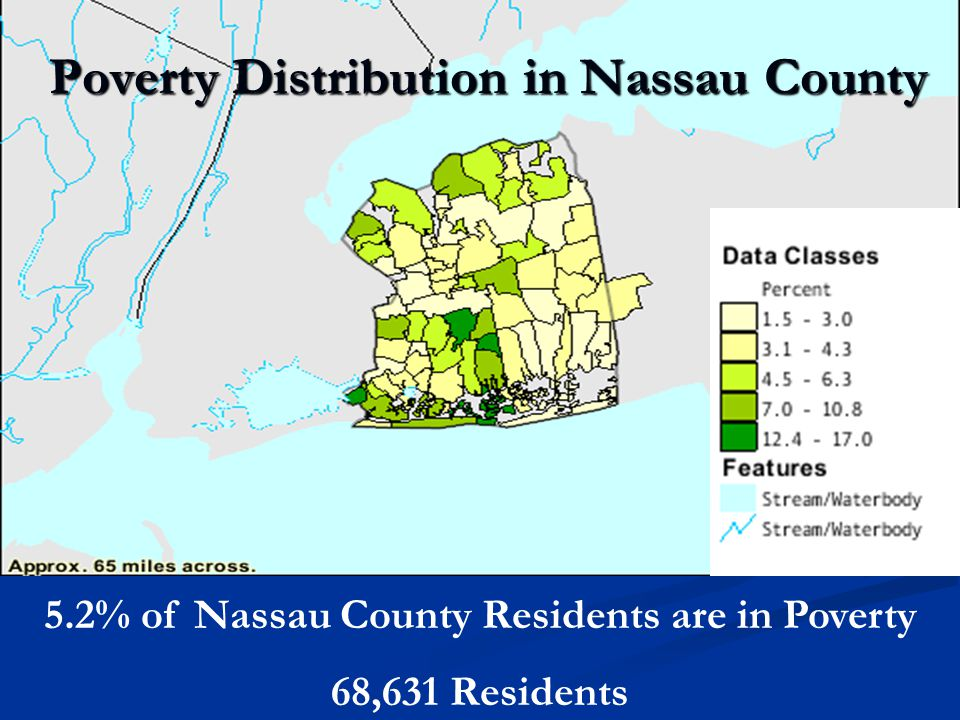 Poverty Distribution in Nassau County 5.2% of Nassau County Residents are in Poverty 68,631 Residents