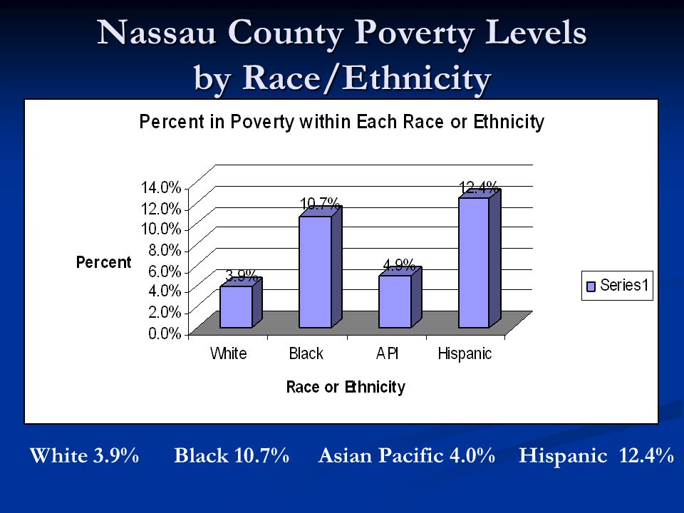 White 3.9% Black 10.7% Asian Pacific 4.0% Hispanic 12.4% Nassau County Poverty Levels by Race/Ethnicity