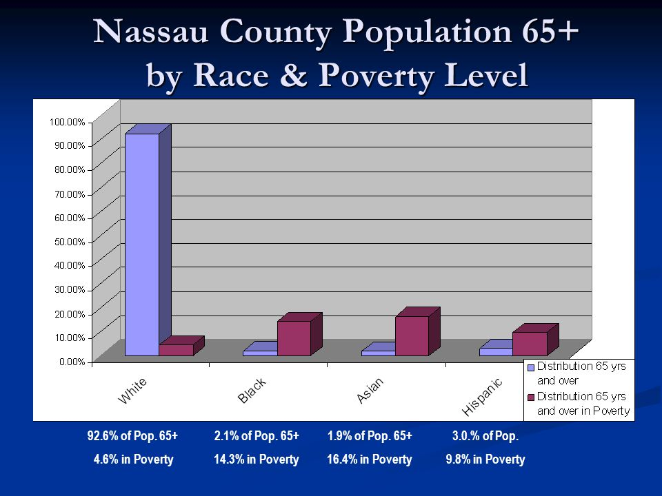 Nassau County Population 65+ by Race & Poverty Level 92.6% of Pop.