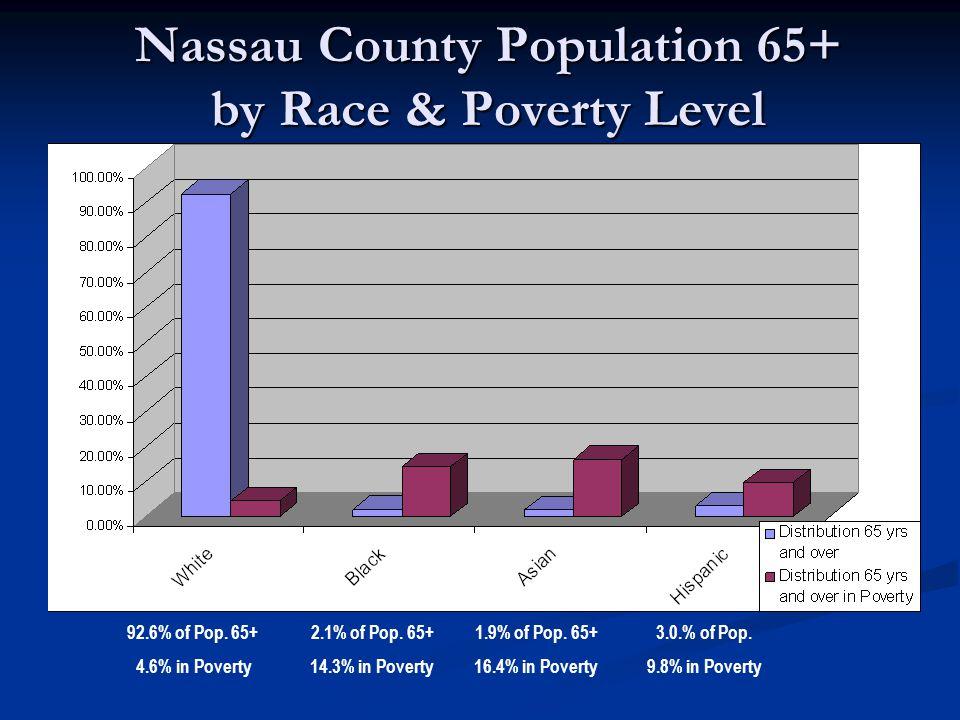 Nassau County Population 65+ by Race & Poverty Level 92.6% of Pop. 65+ 4.6% in Poverty 2.1% of Pop. 65+ 14.3% in Poverty 1.9% of Pop. 65+ 16.4% in Pov